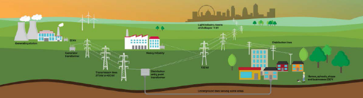 Fabulous Electricity Grid Sustainability In Practice Wiring Database Hyediarchgelartorg