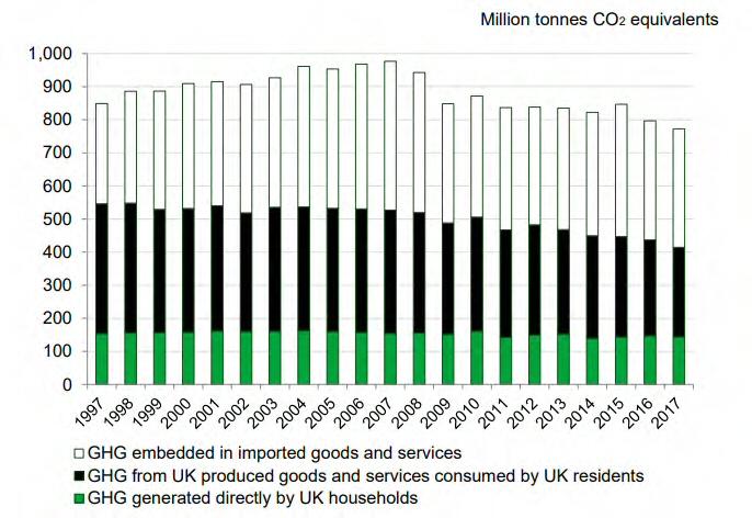 UK Embedded emissions