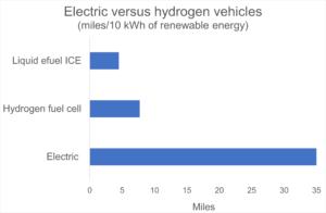 EV versus H2 cars efficiency